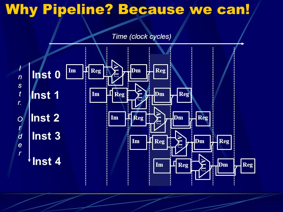 Why Pipeline Because we can!