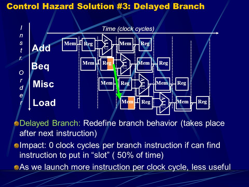 Control Hazard Solution #3: Delayed Branch