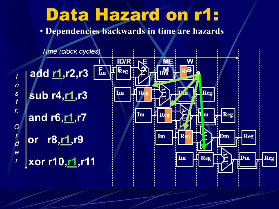Data Hazard on r1: add r1,r2,r3 sub r4,r1,r3 and r6,r1,r7 or r8,r1,r9