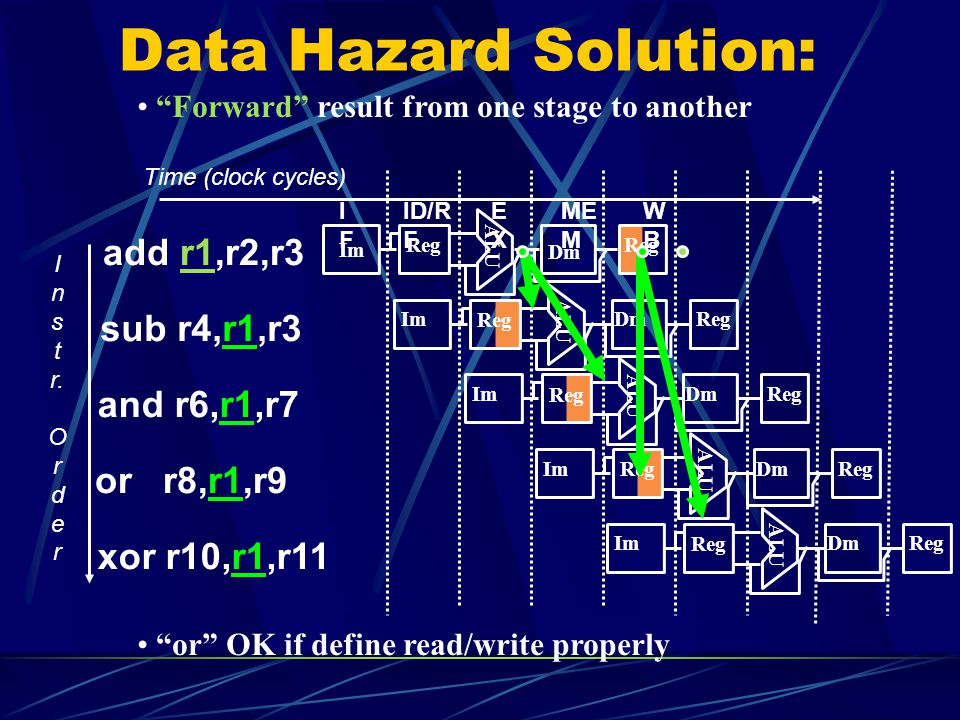 Data Hazard Solution: add r1,r2,r3 sub r4,r1,r3 and r6,r1,r7