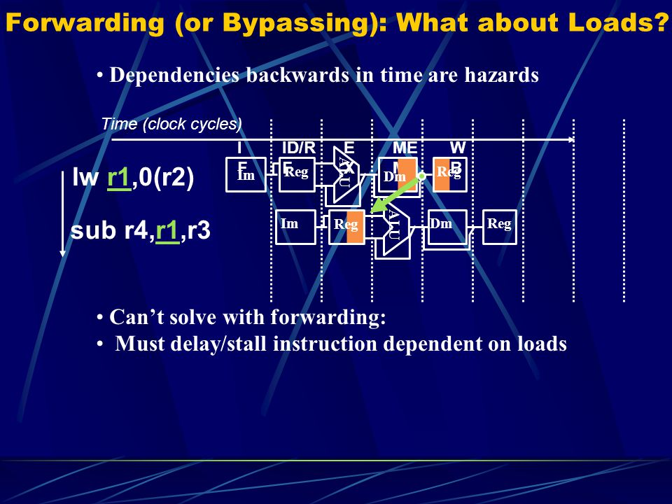 Forwarding (or Bypassing): What about Loads
