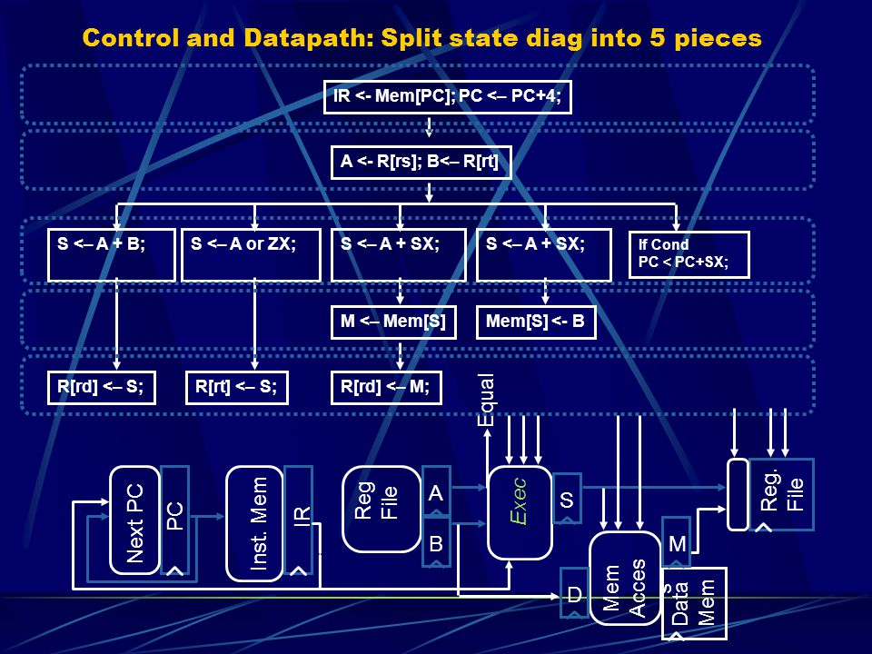 Control and Datapath: Split state diag into 5 pieces