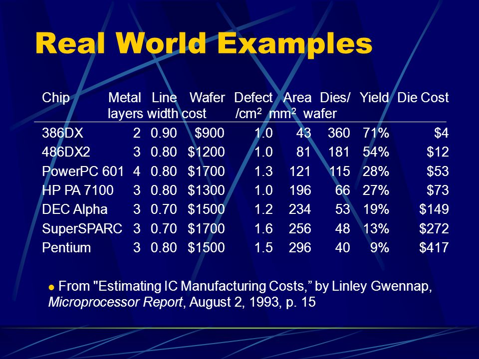 Real World Examples Chip Metal Line Wafer Defect Area Dies/ Yield Die Cost layers width cost /cm2 mm2 wafer.