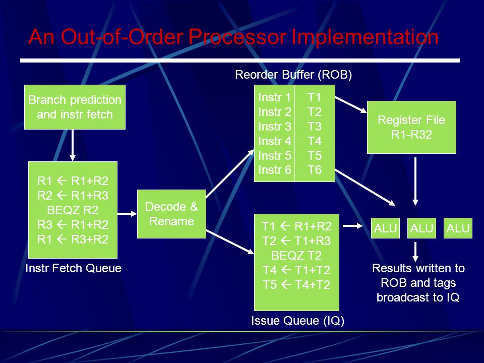 An Out-of-Order Processor Implementation