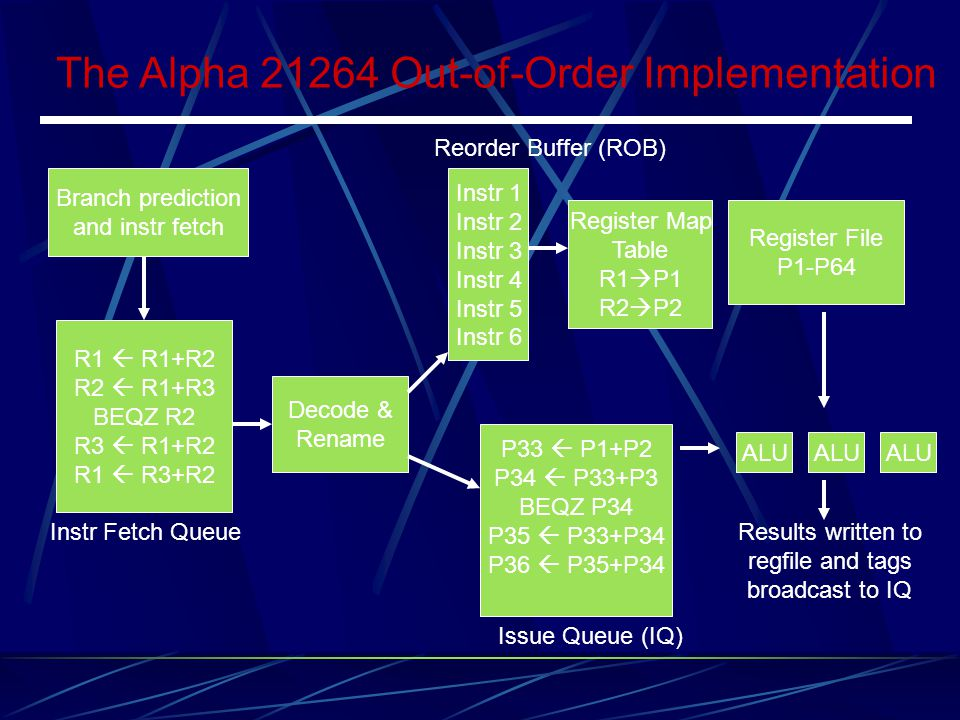 The Alpha 21264 Out-of-Order Implementation