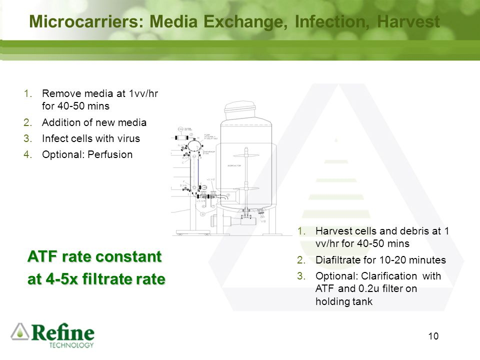 Microcarriers: Media Exchange, Infection, Harvest