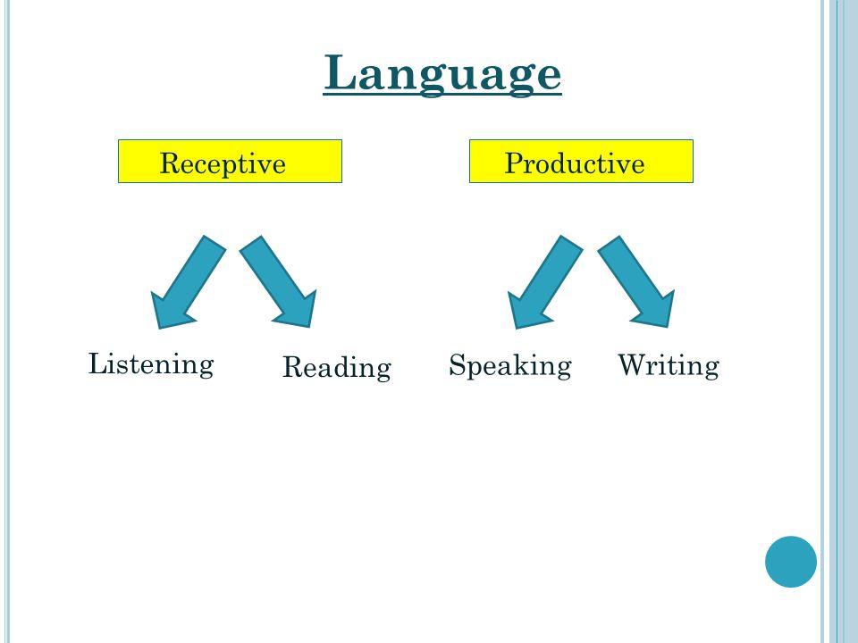 Language Receptive Productive Listening Reading Speaking Writing
