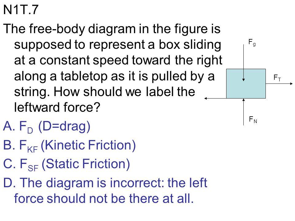 B. FKF (Kinetic Friction) C. FSF (Static Friction)