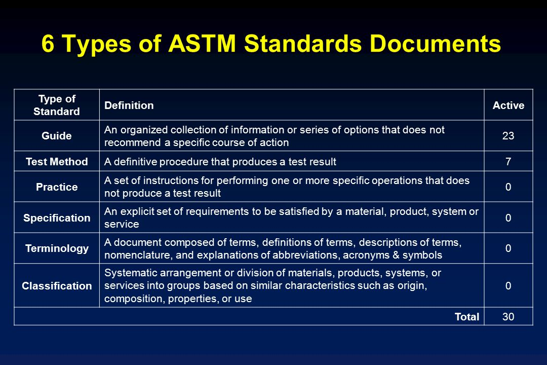 6 Types of ASTM Standards Documents
