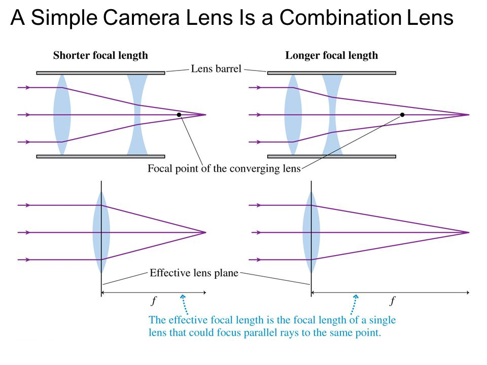 A Simple Camera Lens Is a Combination Lens