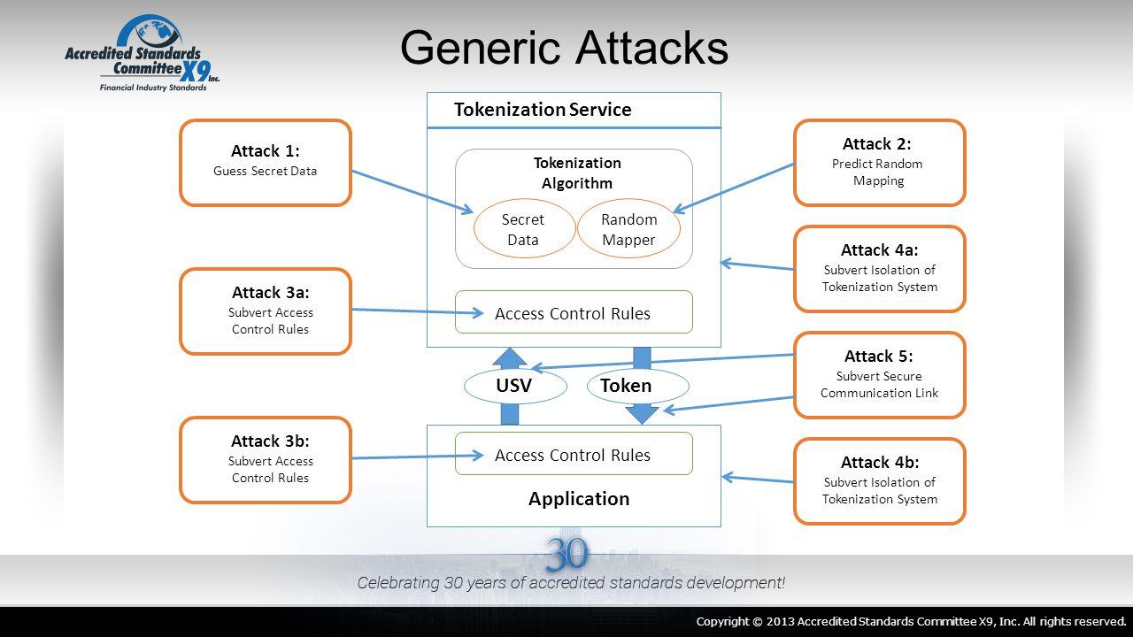 Generic Attacks Tokenization Service Token USV Application Attack 2: