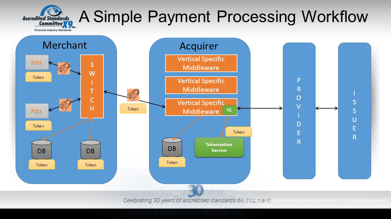 A Simple Payment Processing Workflow