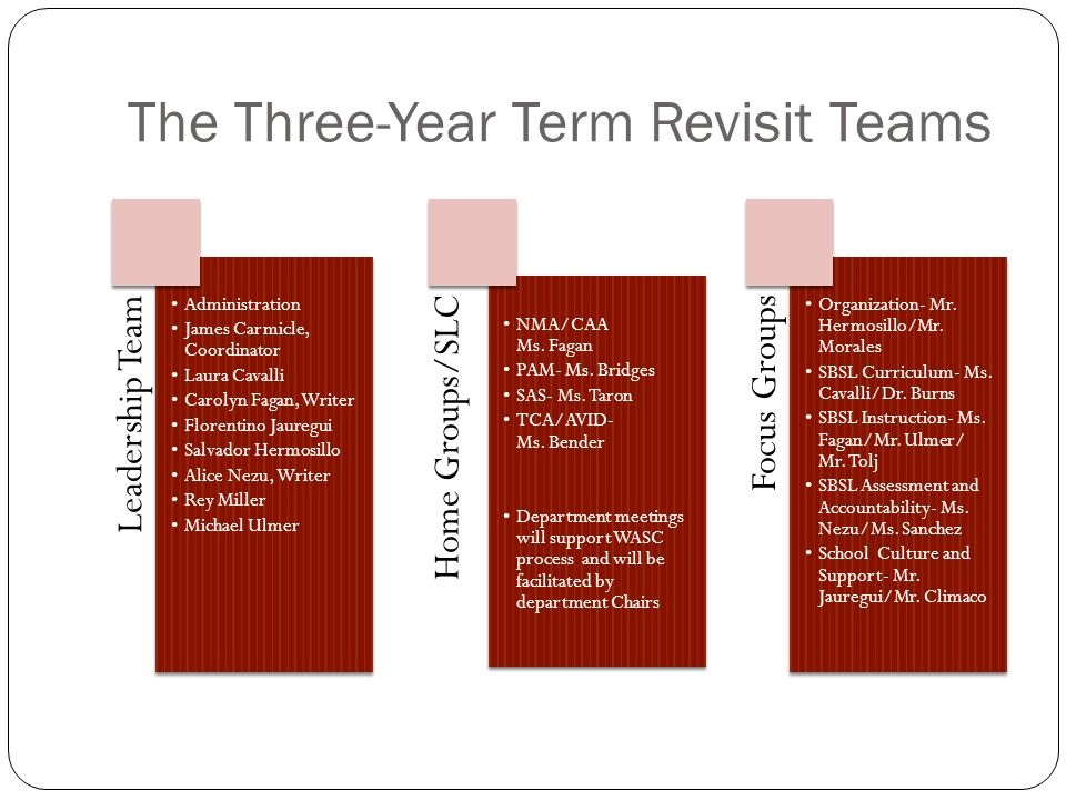 The Three-Year Term Revisit Teams