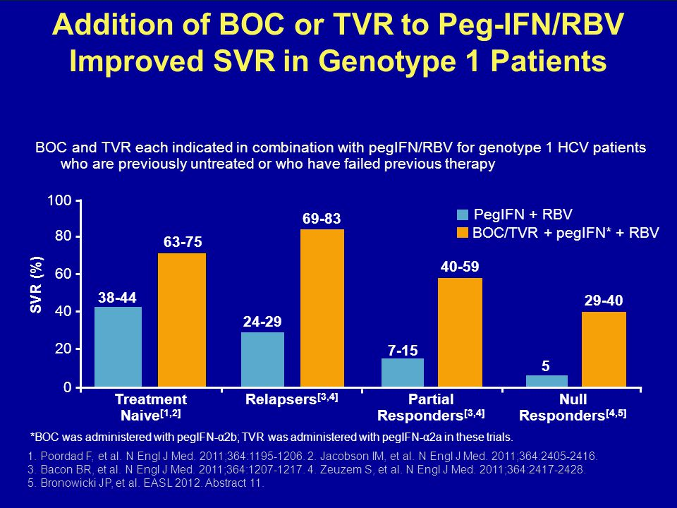Addition of BOC or TVR to Peg-IFN/RBV Improved SVR in Genotype 1 Patients