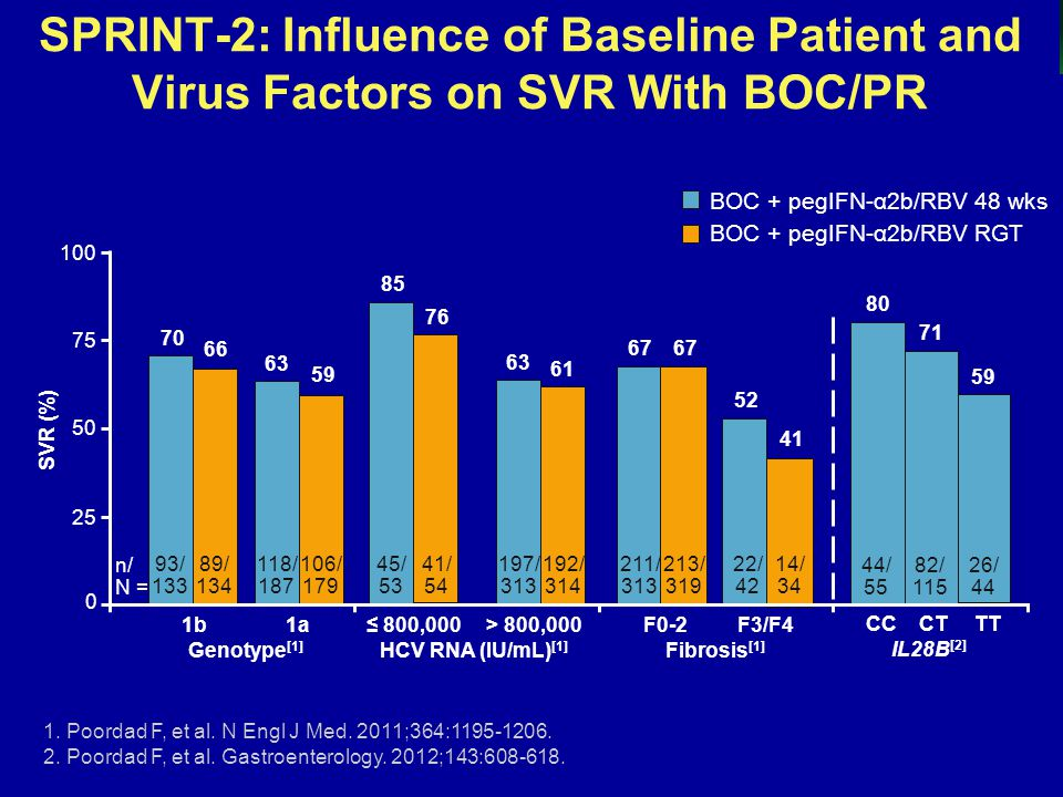SPRINT-2: Influence of Baseline Patient and Virus Factors on SVR With BOC/PR