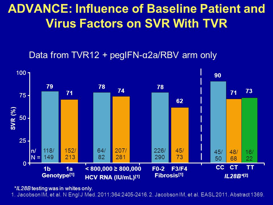 ADVANCE: Influence of Baseline Patient and Virus Factors on SVR With TVR