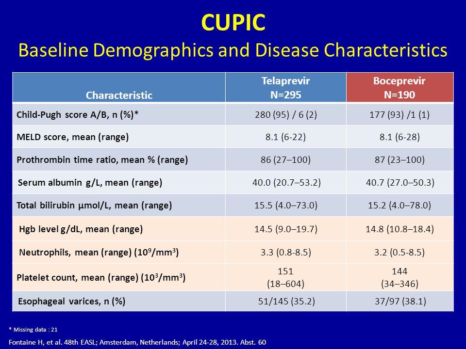CUPIC Baseline Demographics and Disease Characteristics