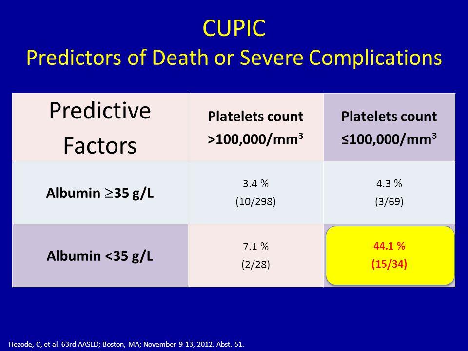 CUPIC Predictors of Death or Severe Complications