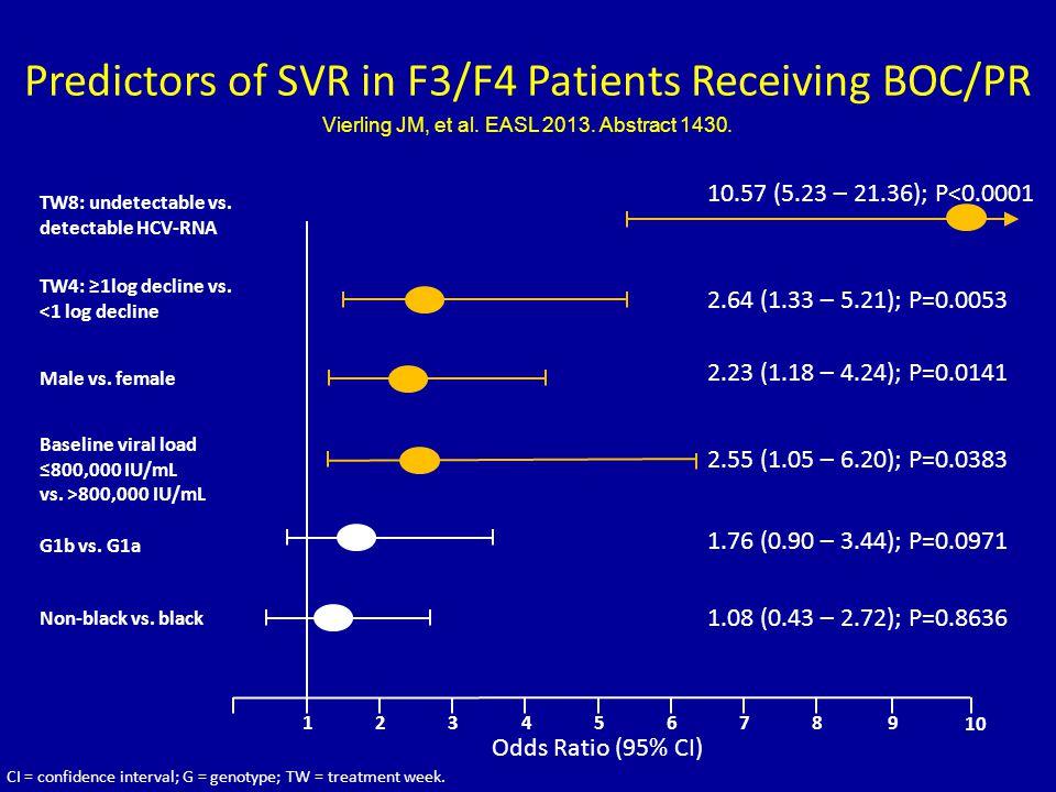 Predictors of SVR in F3/F4 Patients Receiving BOC/PR