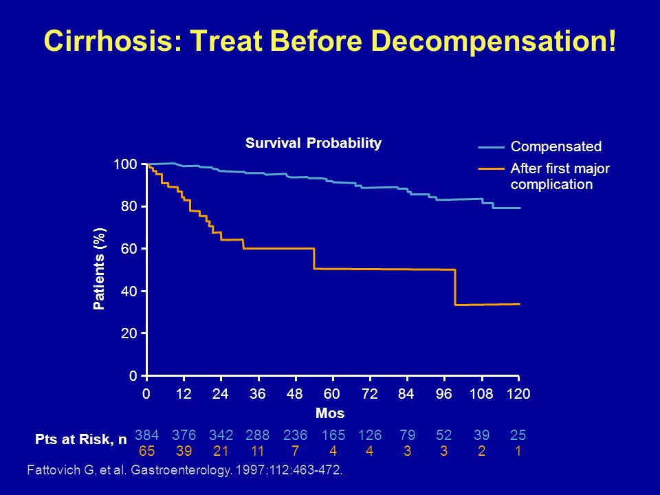Cirrhosis: Treat Before Decompensation!
