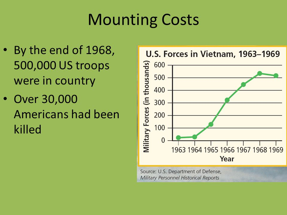 Mounting Costs By the end of 1968, 500,000 US troops were in country