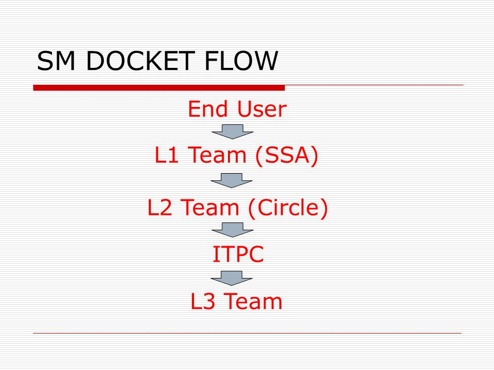 SM DOCKET FLOW End User L1 Team (SSA) L2 Team (Circle) ITPC L3 Team