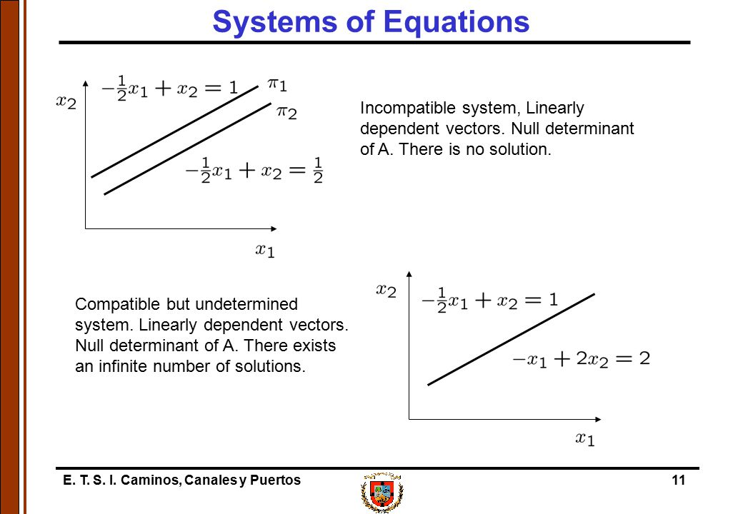 Systems of Equations Incompatible system, Linearly dependent vectors. Null determinant of A. There is no solution.