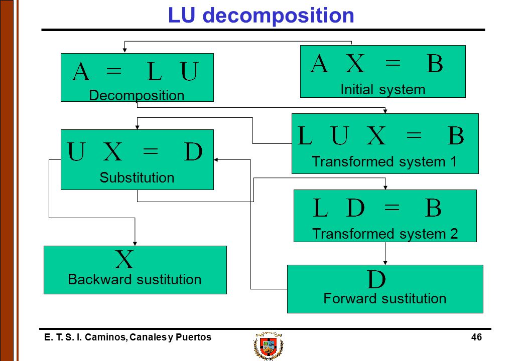 LU decomposition Initial system Decomposition Transformed system 1