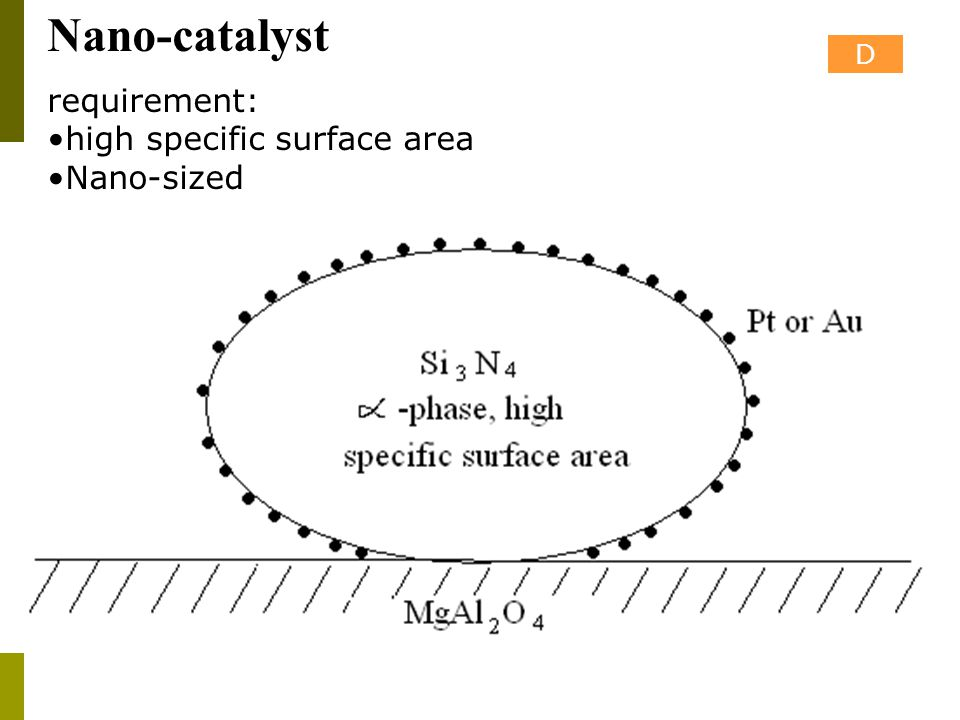 Nano-catalyst D requirement: high specific surface area Nano-sized