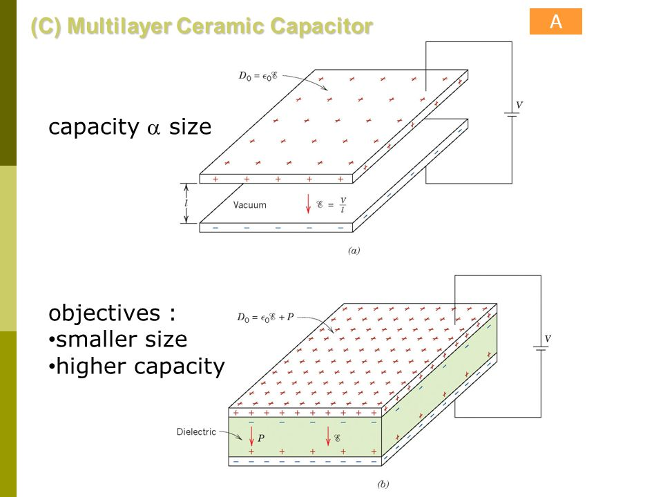 (C) Multilayer Ceramic Capacitor