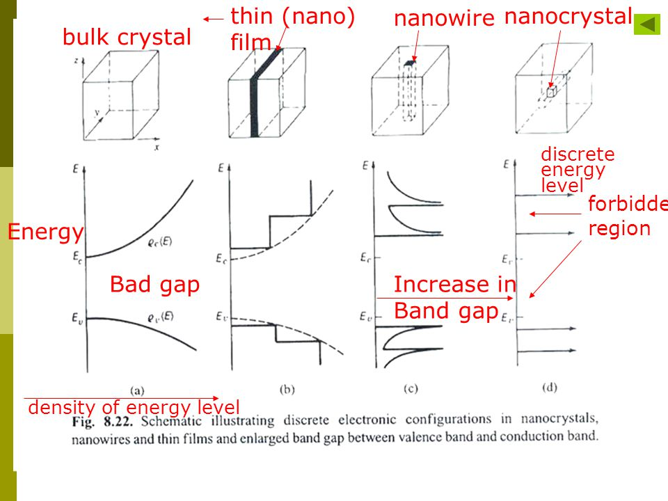 thin (nano) film nanowire nanocrystal bulk crystal Energy Bad gap