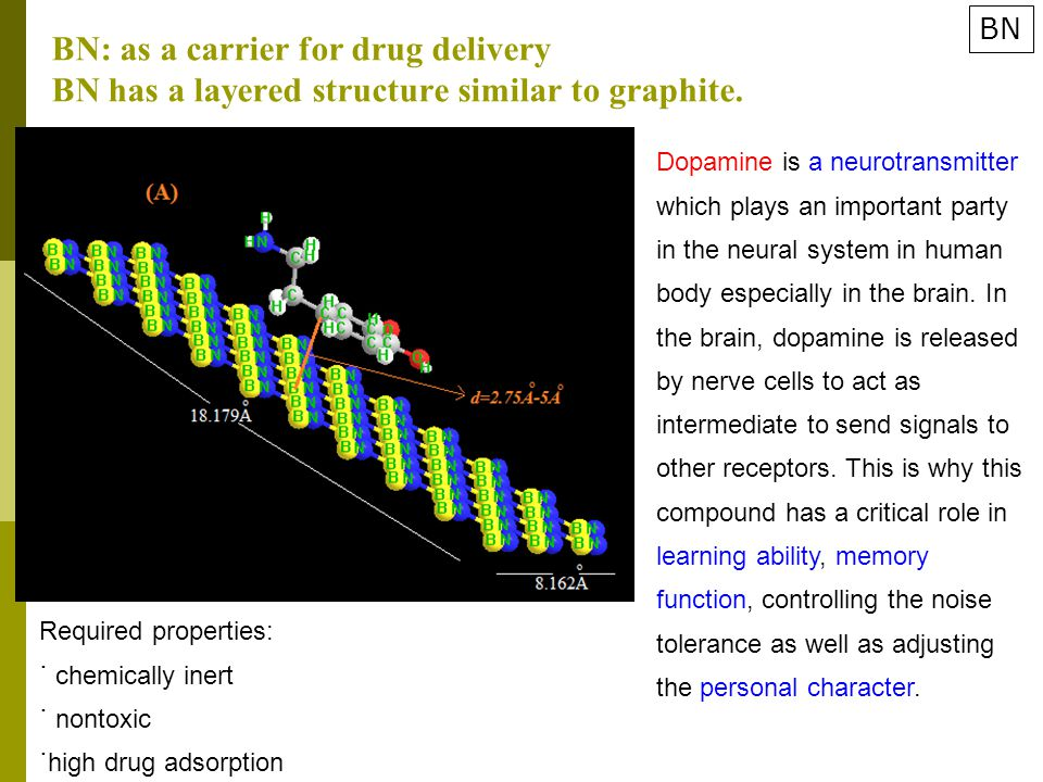 BN: as a carrier for drug delivery BN has a layered structure similar to graphite.