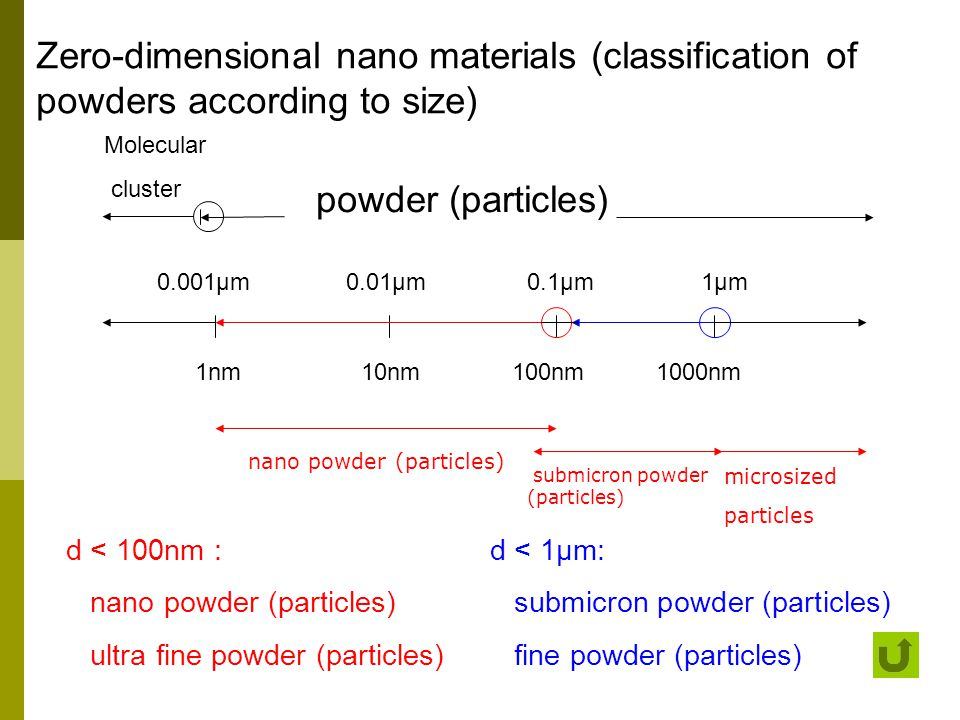 Zero-dimensional nano materials (classification of powders according to size)