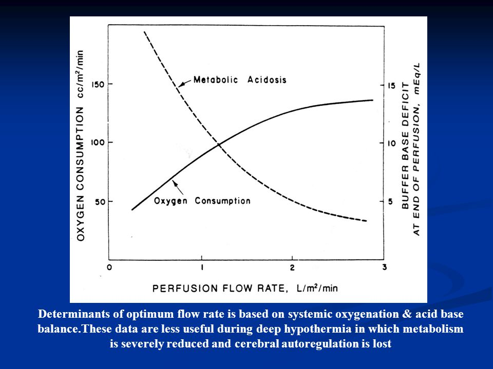 Determinants of optimum flow rate is based on systemic oxygenation & acid base balance.These data are less useful during deep hypothermia in which metabolism is severely reduced and cerebral autoregulation is lost
