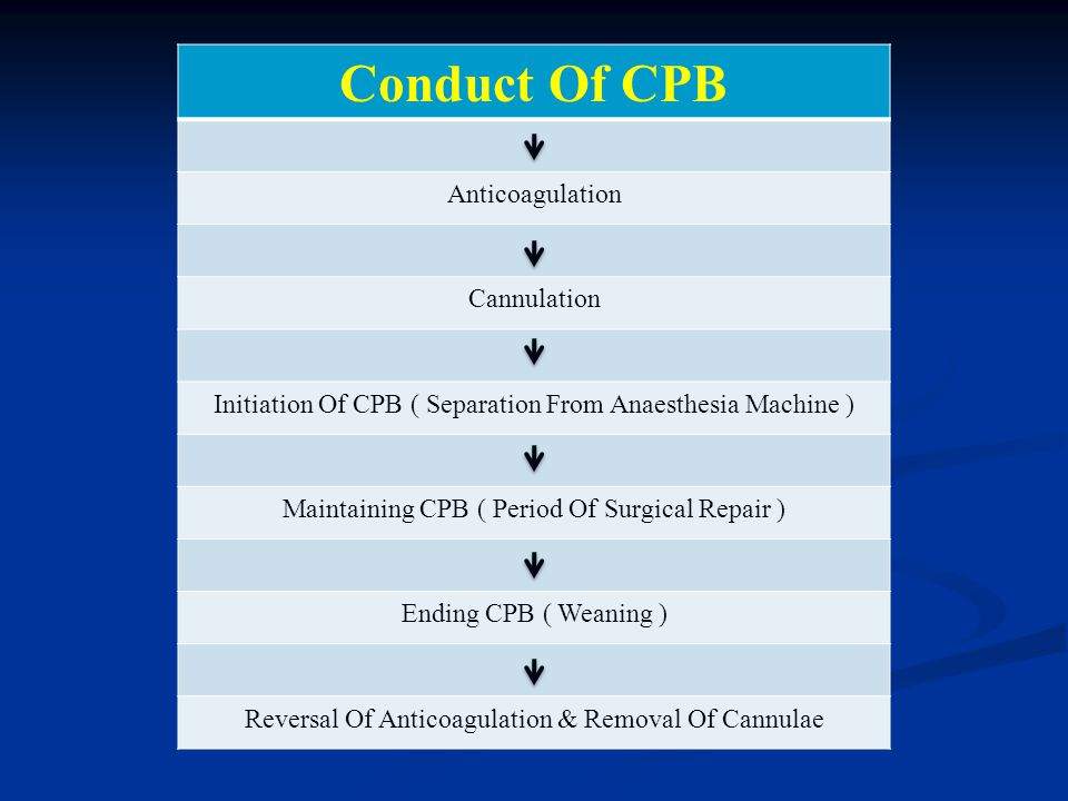 Conduct Of CPB Anticoagulation Cannulation