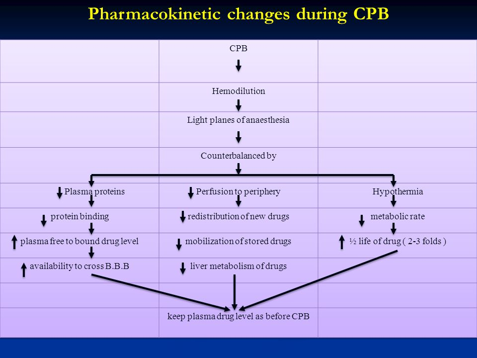 Pharmacokinetic changes during CPB