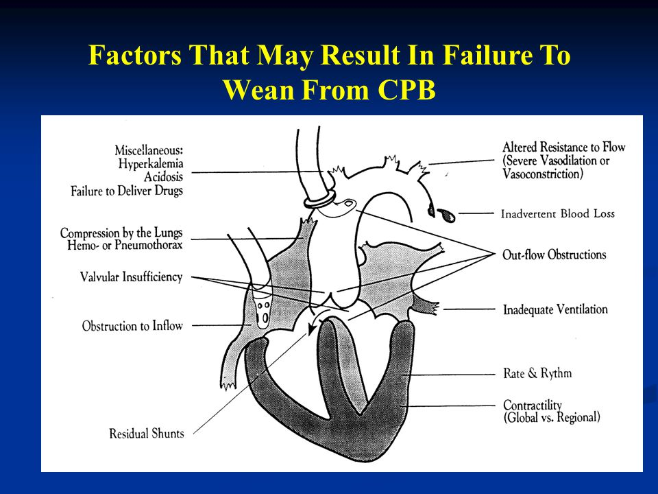 Factors That May Result In Failure To Wean From CPB