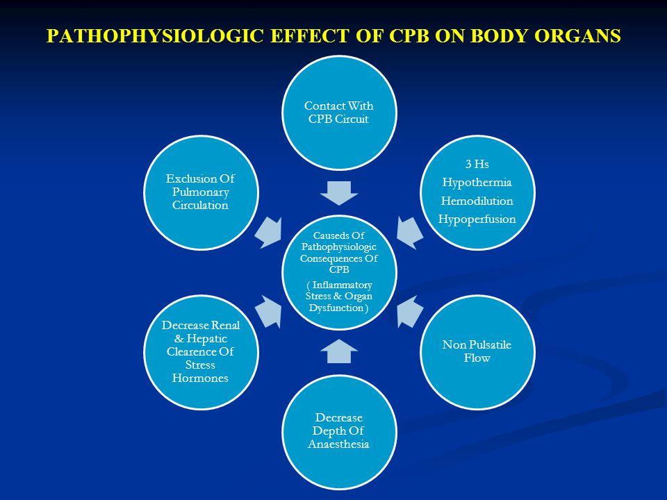 PATHOPHYSIOLOGIC EFFECT OF CPB ON BODY ORGANS