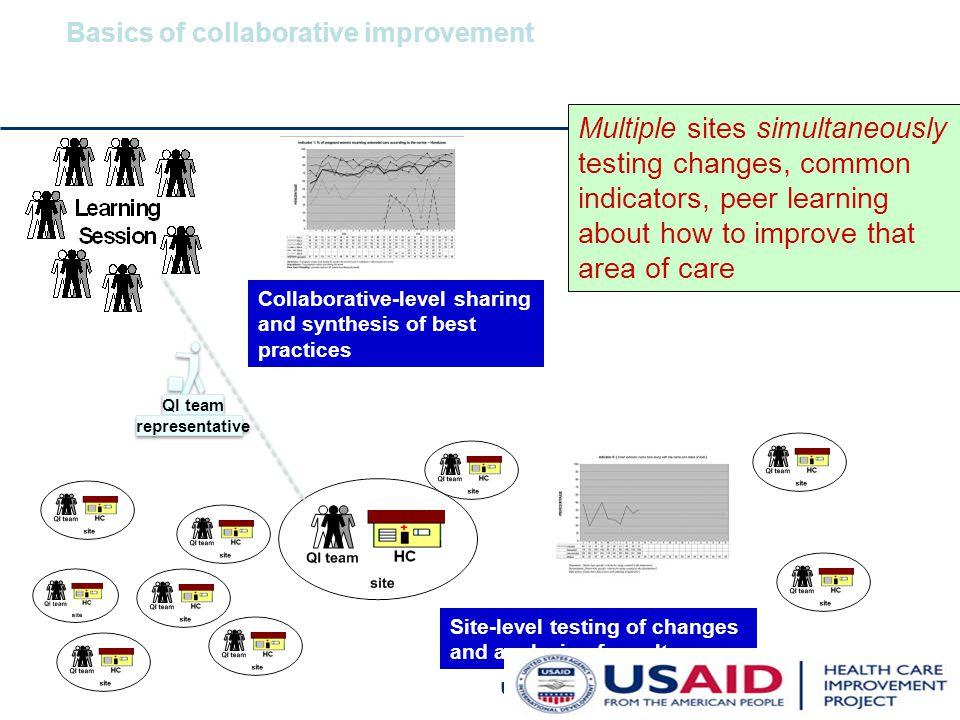 Basics of collaborative improvement