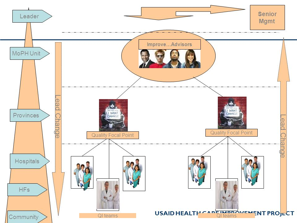 Lead Change Lead Change === Senior Leader Mgmt MoPH Unit Provinces