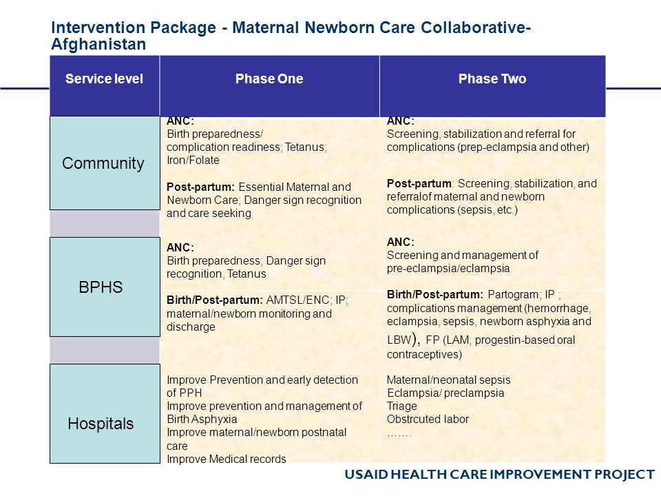 Intervention Package - Maternal Newborn Care Collaborative- Afghanistan