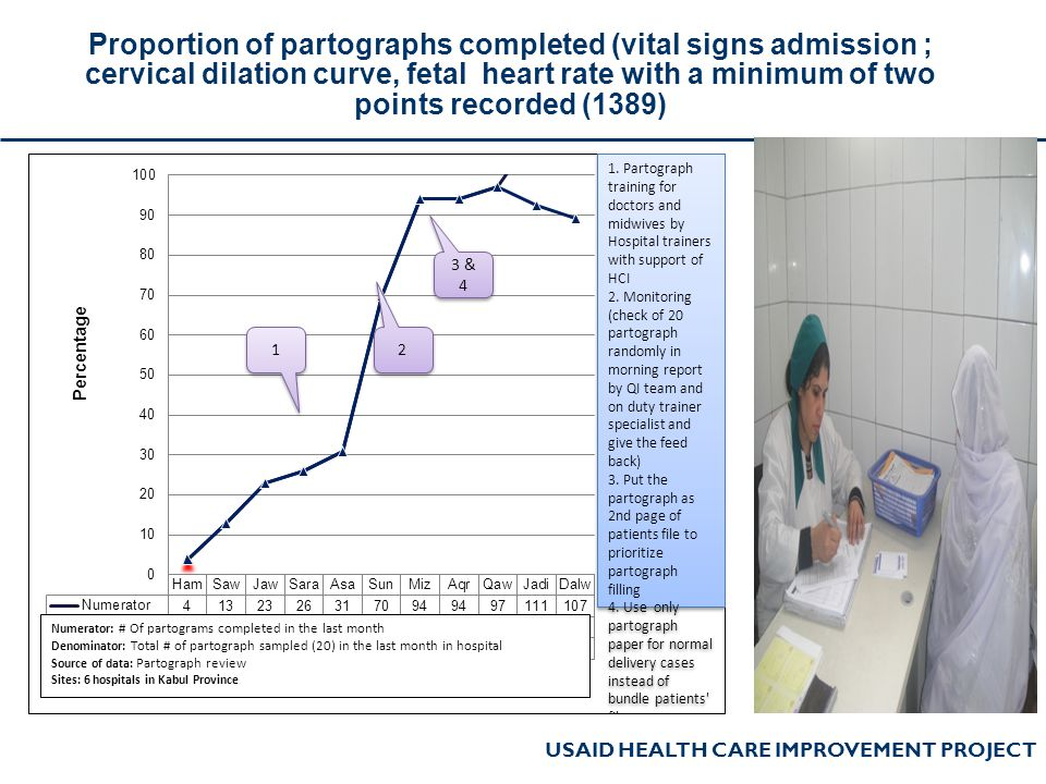 Proportion of partographs completed (vital signs admission ; cervical dilation curve, fetal heart rate with a minimum of two points recorded (1389)