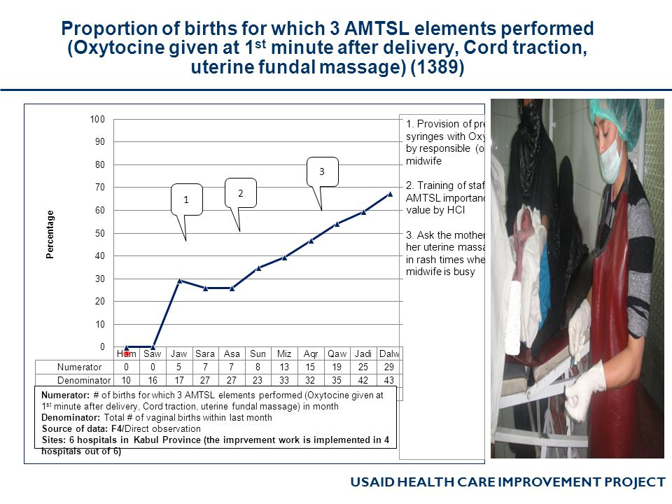 Proportion of births for which 3 AMTSL elements performed (Oxytocine given at 1st minute after delivery, Cord traction, uterine fundal massage) (1389)