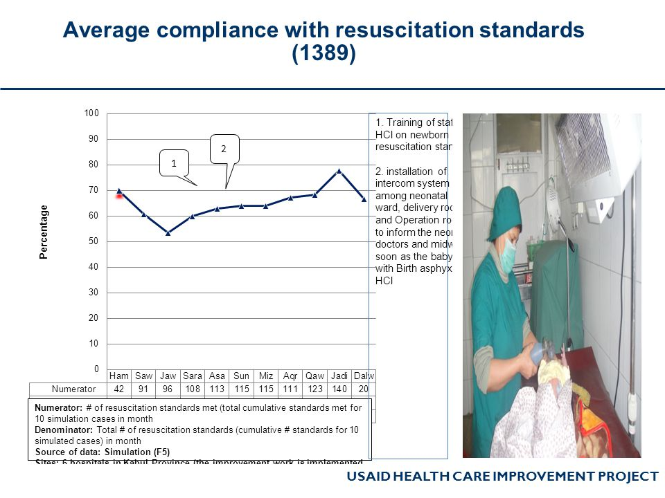 Average compliance with resuscitation standards (1389)