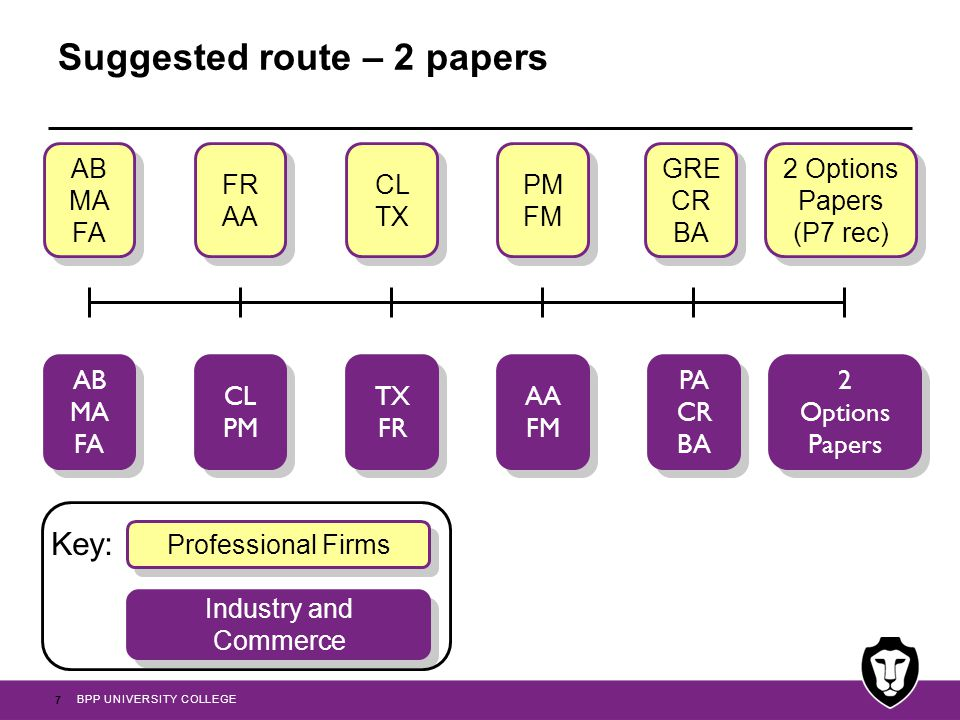 Suggested route – 2 papers