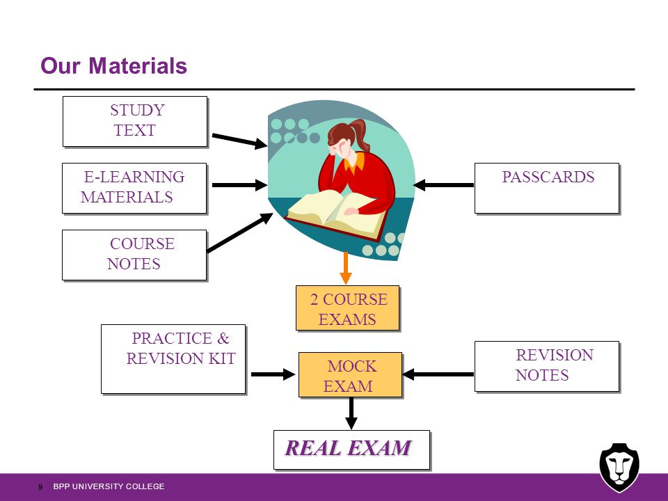 PRACTICE & REVISION KIT