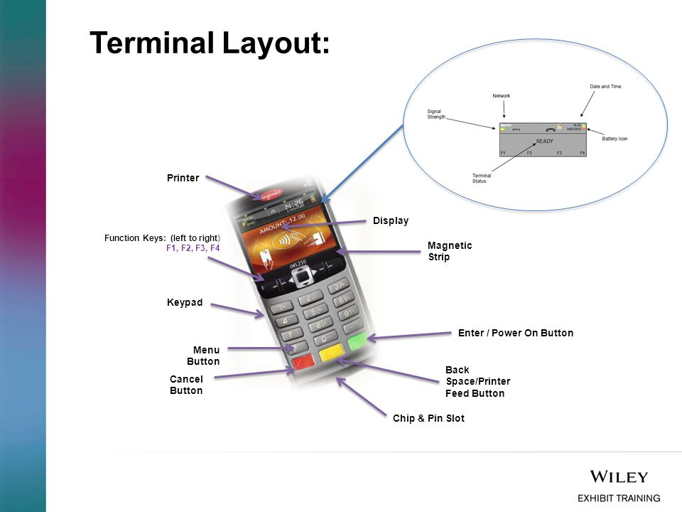Terminal Layout: Printer Display Magnetic Strip Keypad