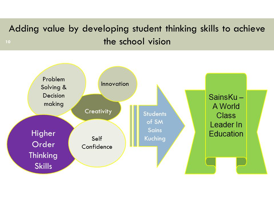 Adding value by developing student thinking skills to achieve the school vision