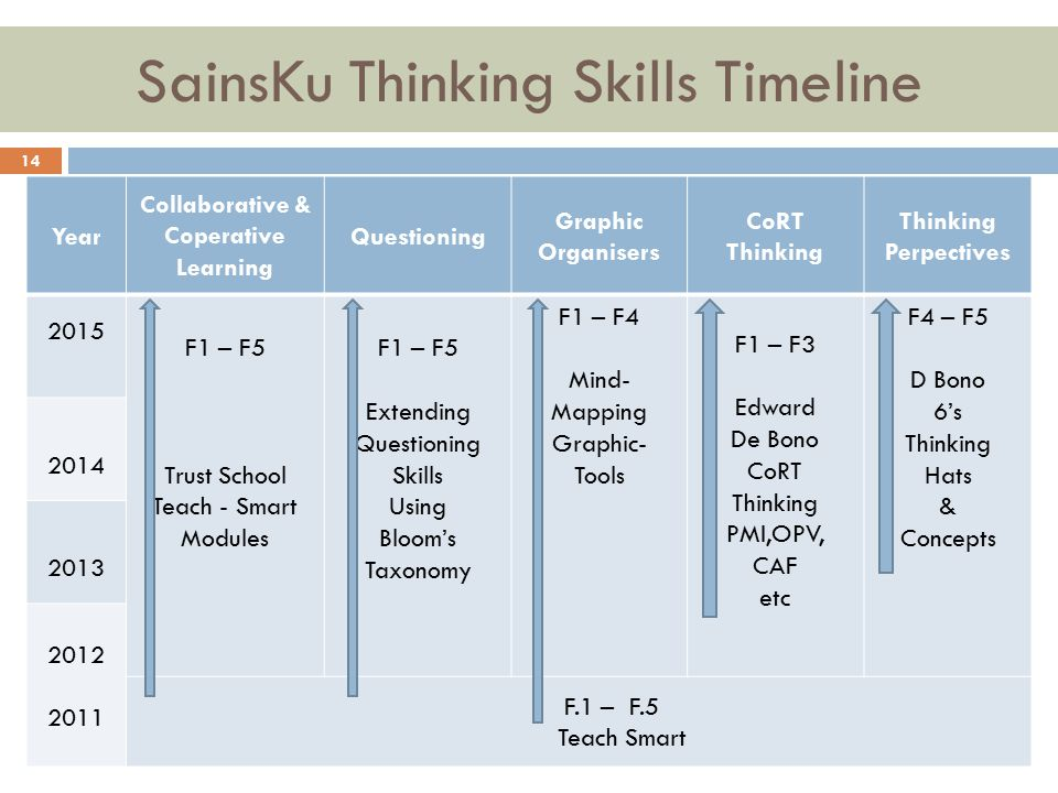 SainsKu Thinking Skills Timeline
