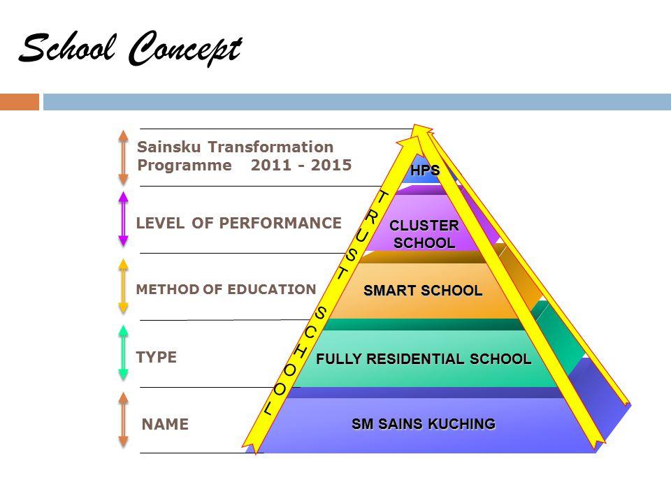 School Concept TRUST SCHOOL H A L T U J Sainsku Transformation
